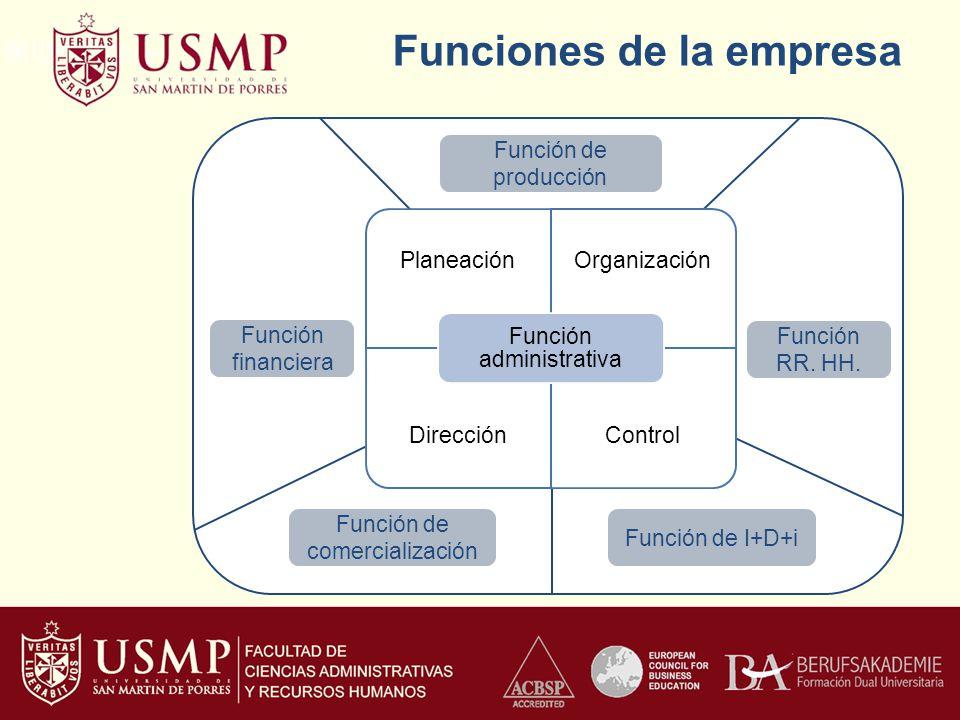Funciones de la empresa Función de producción Función financiera Función RR. HH. Función de comercialización Función de I+D+i
