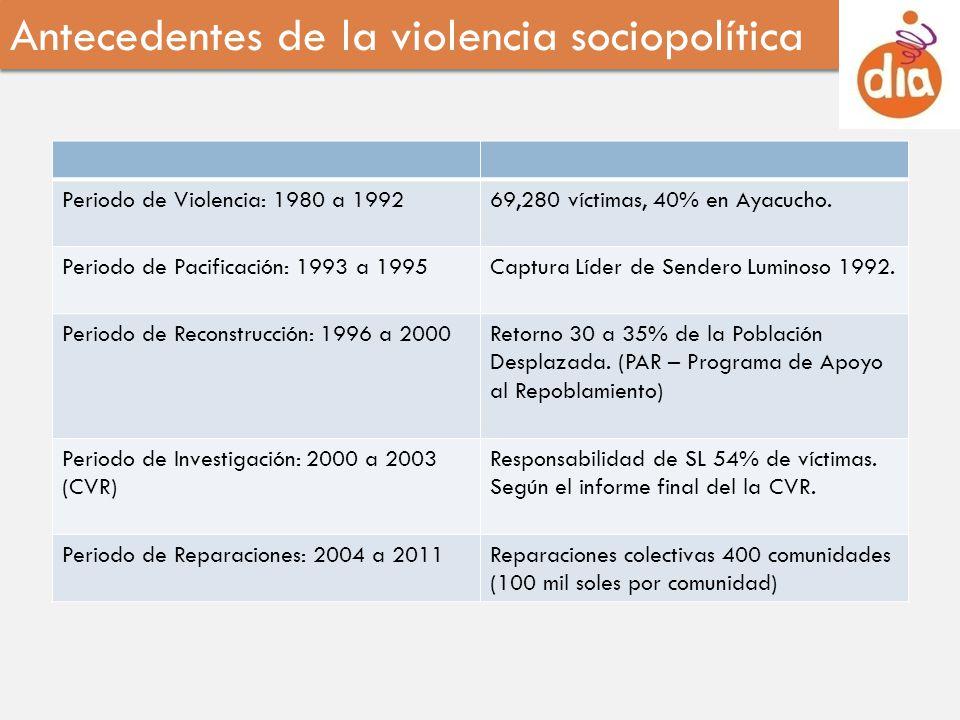 Periodo de Violencia: 1980 a 199269,280 víctimas, 40% en Ayacucho. Periodo de Pacificación: 1993 a 1995Captura Líder de Sendero Luminoso 1992. Periodo