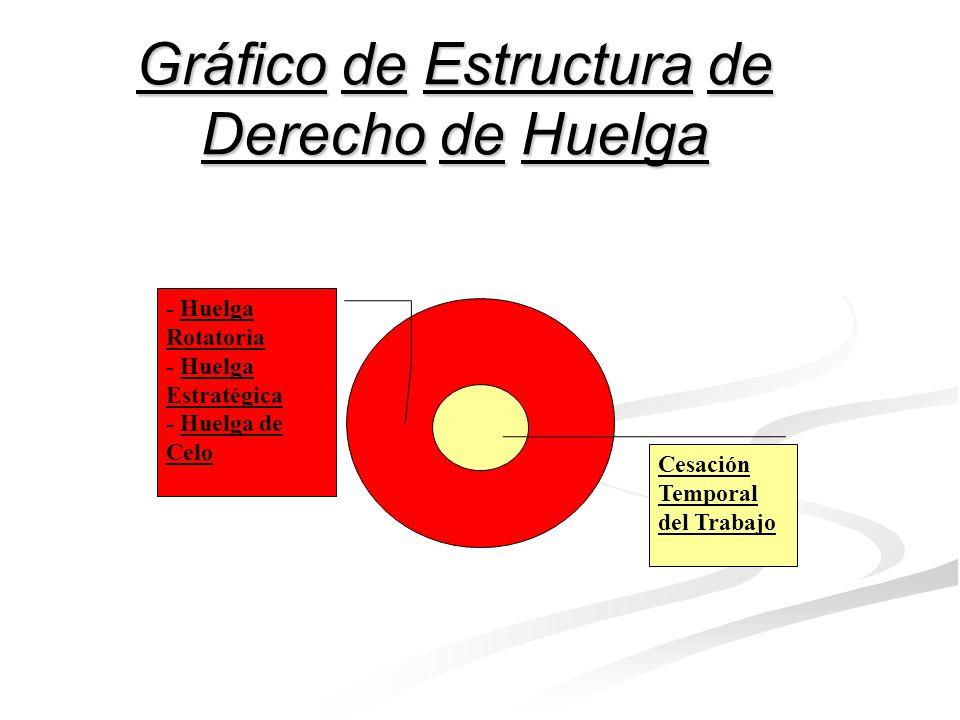 Gráfico A de Estructura de Derecho Fundamental Contenido Esencial Contenido Accesorio