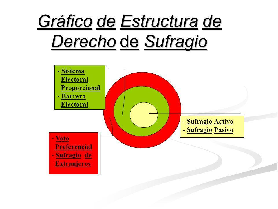 Gráfico de Estructura de Derecho a Pensión - Acceso a Pensión - No Privación Arbitraria de Pens.