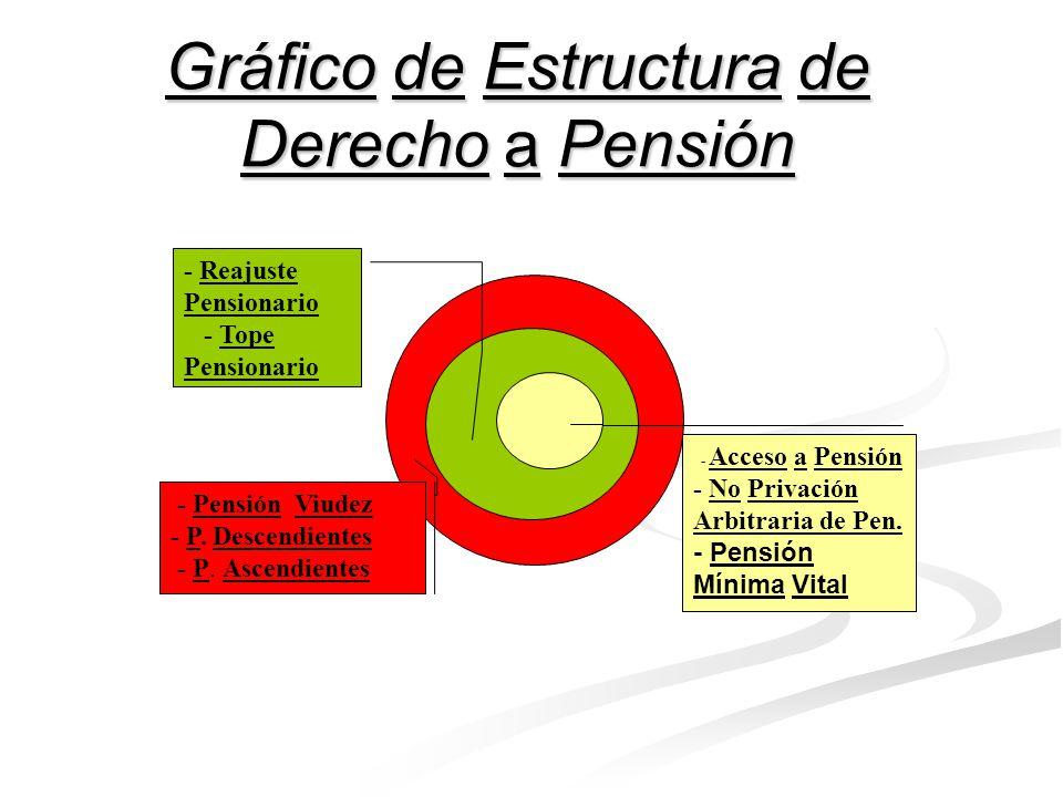 Contenido Constitucional del Derecho a Pensión: - Jurisprudencia del Tribunal Constitucional : - El Derecho a Pensión tiene también un contenido adicional, compuesto por los elementos siguientes : a) La pensión por viudez.