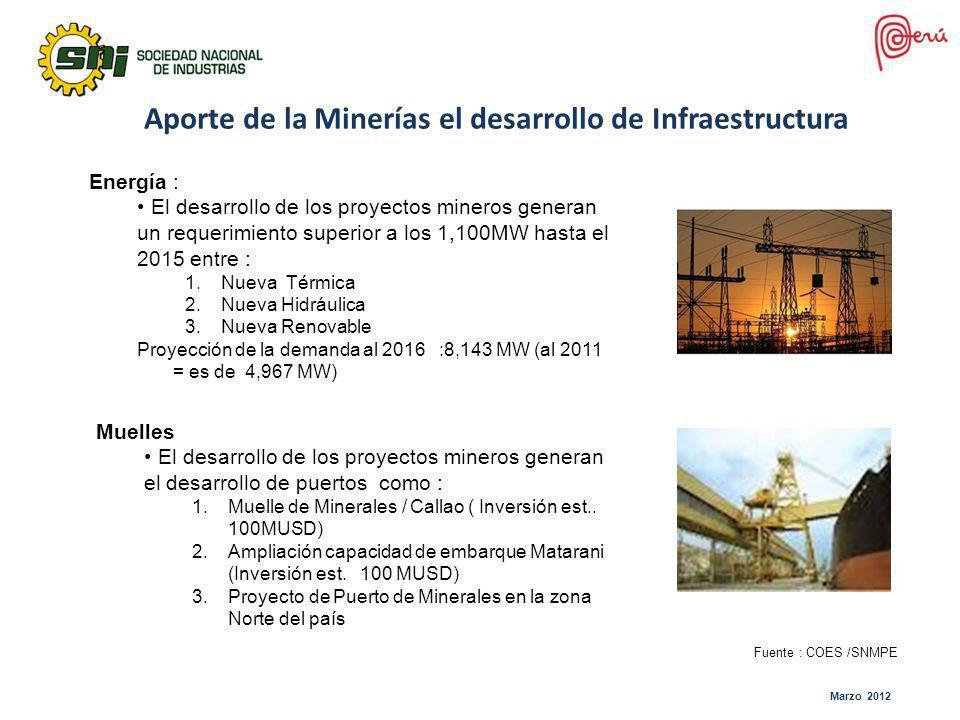 Aporte de la Minerías el desarrollo de Infraestructura Energía : El desarrollo de los proyectos mineros generan un requerimiento superior a los 1,100M