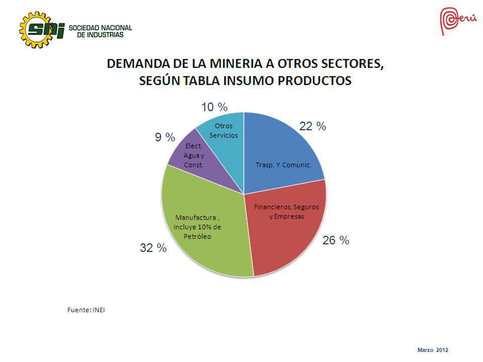 22 % 32 % 9 % 26 % Fuente: INEI 10 %