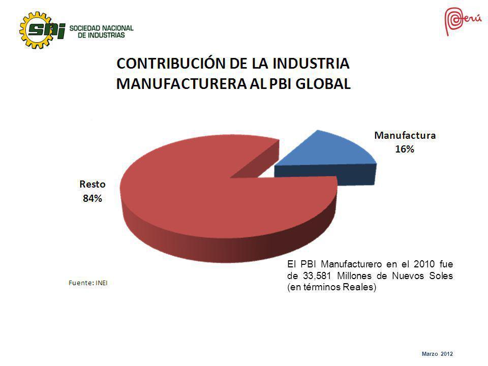 El PBI Manufacturero en el 2010 fue de 33,581 Millones de Nuevos Soles (en términos Reales)