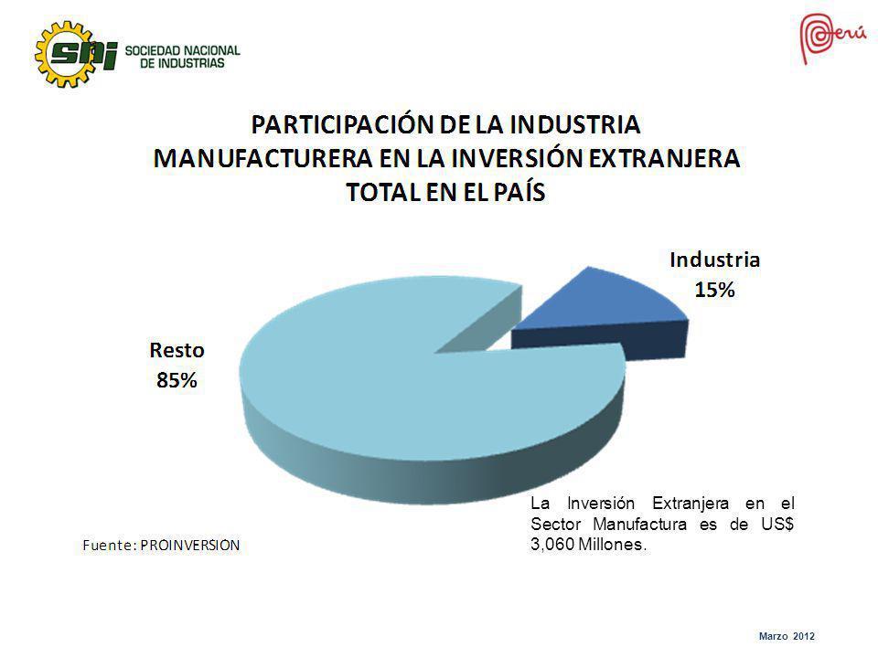 Marzo 2012 La Inversión Extranjera en el Sector Manufactura es de US$ 3,060 Millones.