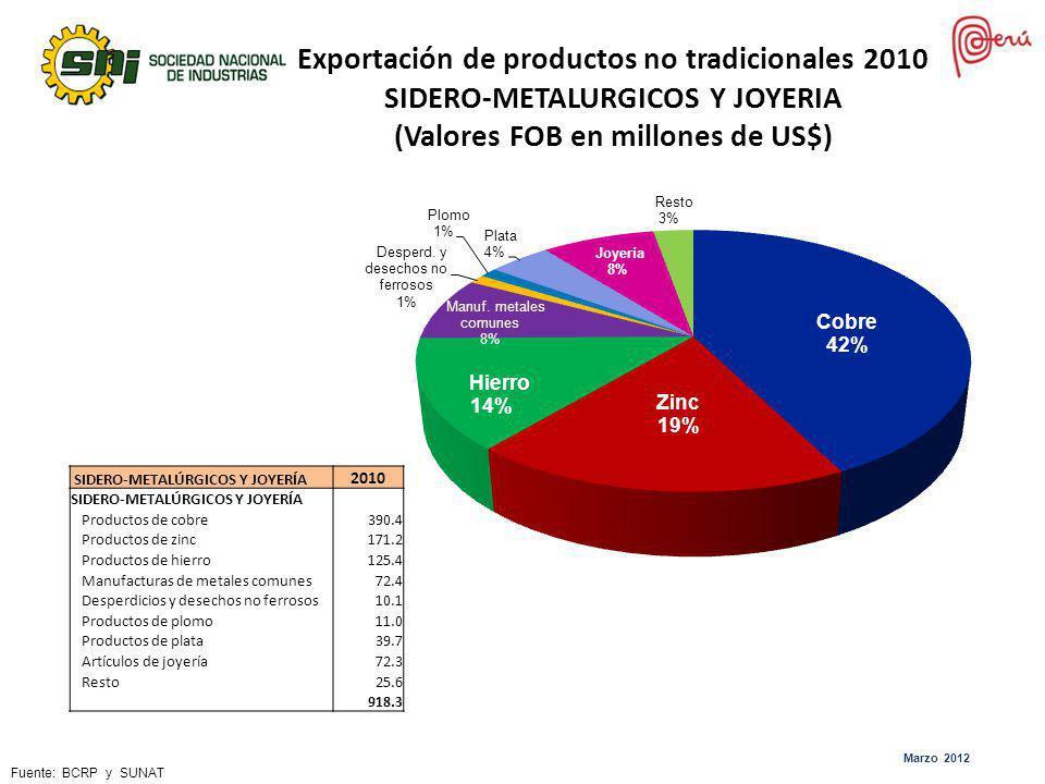 Exportación de productos no tradicionales 2010 SIDERO-METALURGICOS Y JOYERIA (Valores FOB en millones de US$) SIDERO-METALÚRGICOS Y JOYERÍA 2010 SIDER