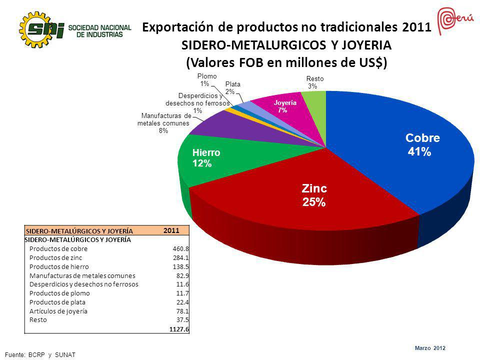 Exportación de productos no tradicionales 2011 SIDERO-METALURGICOS Y JOYERIA (Valores FOB en millones de US$) SIDERO-METALÚRGICOS Y JOYERÍA 2011 SIDER