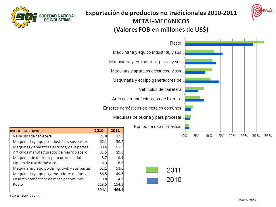Exportación de productos no tradicionales 2010-2011 METAL-MECANICOS (Valores FOB en millones de US$) METAL-MECÁNICOS 20102011 Vehículos de carretera21