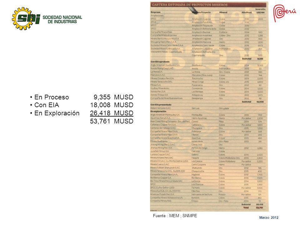 Marzo 2012 En Proceso 9,355 MUSD Con EIA18,008 MUSD En Exploración26,418 MUSD 53,761 MUSD Fuente : MEM ; SNMPE