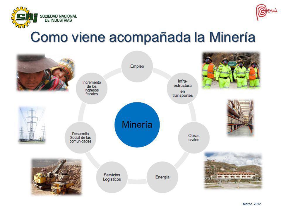 Como viene acompañada la Minería Marzo 2012