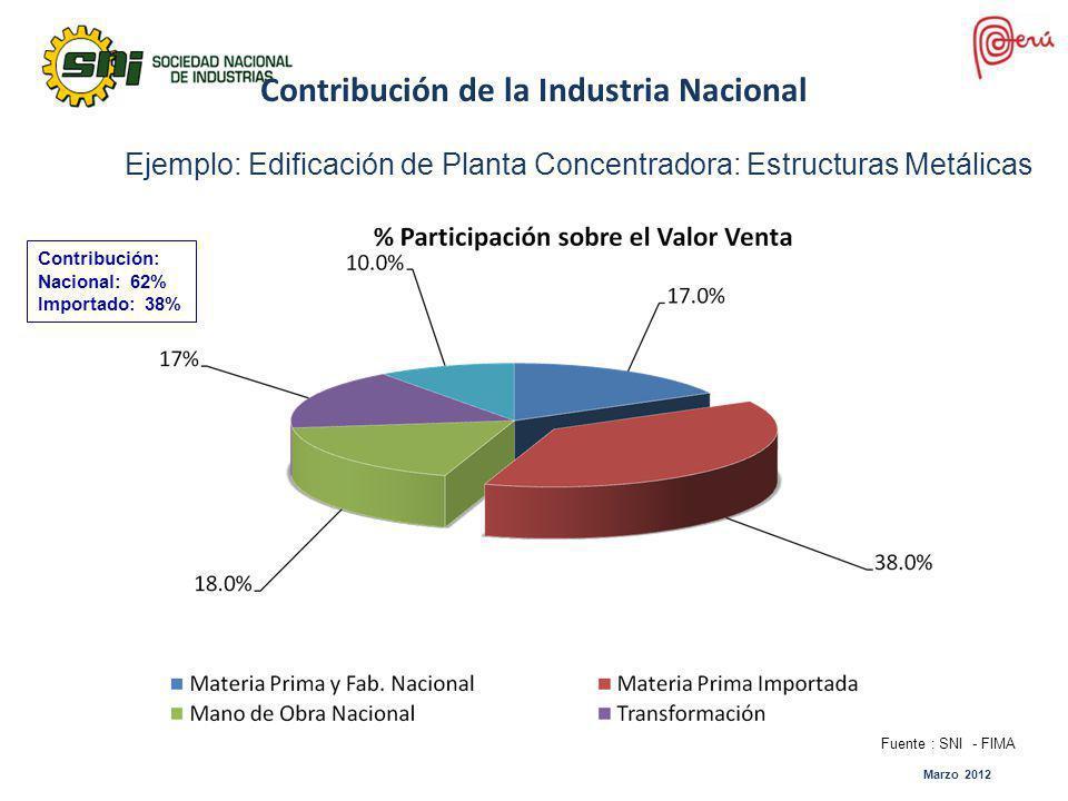 Marzo 2012 Contribución de la Industria Nacional Ejemplo: Edificación de Planta Concentradora: Estructuras Metálicas Contribución: Nacional: 62% Impor