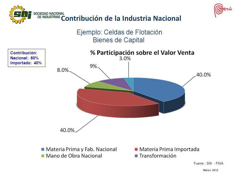 Marzo 2012 Contribución de la Industria Nacional Ejemplo: Celdas de Flotación Bienes de Capital Contribución: Nacional: 60% Importado: 40% Fuente : SN