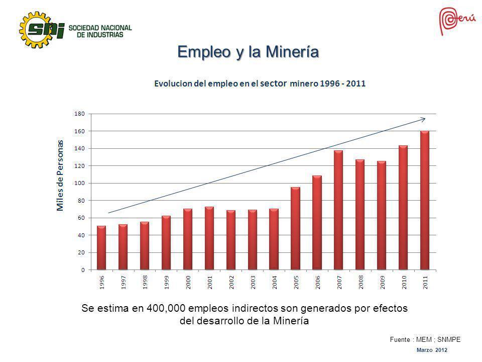 Empleo y la Minería Se estima en 400,000 empleos indirectos son generados por efectos del desarrollo de la Minería Fuente : MEM ; SNMPE Marzo 2012