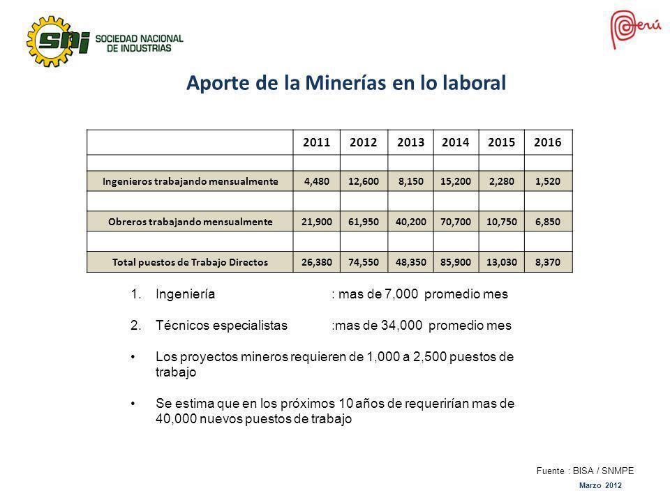 Aporte de la Minerías en lo laboral 201120122013201420152016 Ingenieros trabajando mensualmente4,48012,6008,15015,2002,2801,520 Obreros trabajando men