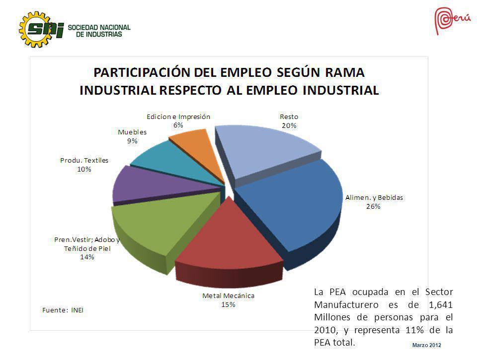 La PEA ocupada en el Sector Manufacturero es de 1,641 Millones de personas para el 2010, y representa 11% de la PEA total. Marzo 2012