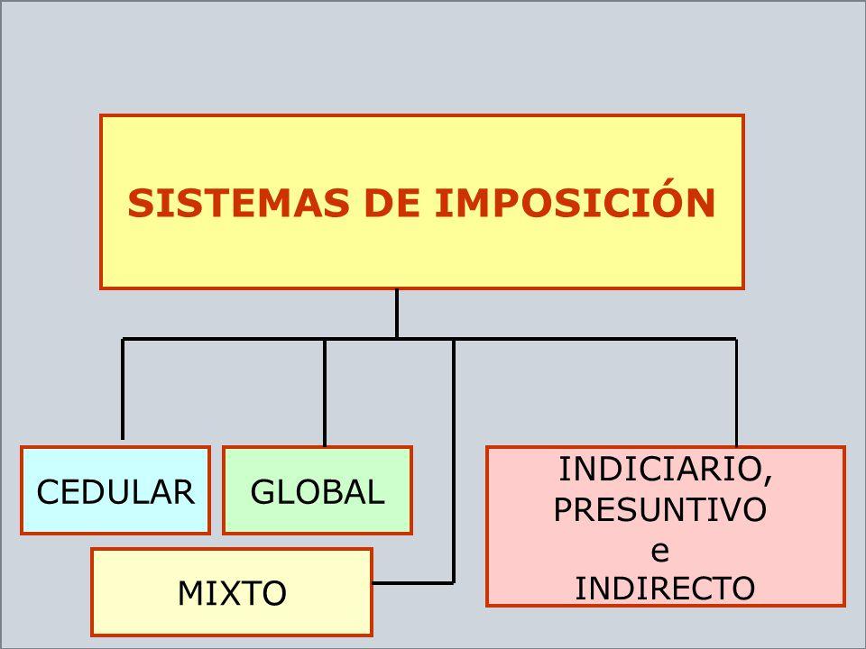 SISTEMAS DE IMPOSICIÓN CEDULAR INDICIARIO, PRESUNTIVO e INDIRECTO GLOBAL MIXTO