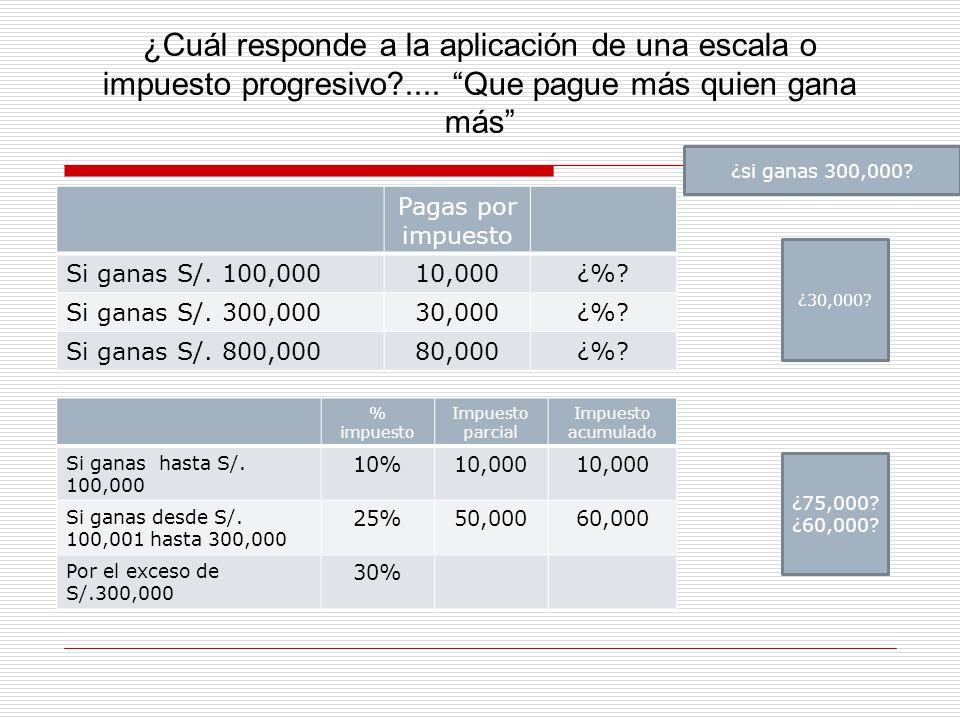 Pagas por impuesto Si ganas S/. 100,00010,000¿%? Si ganas S/. 300,00030,000¿%? Si ganas S/. 800,00080,000¿%? ¿Cuál responde a la aplicación de una esc