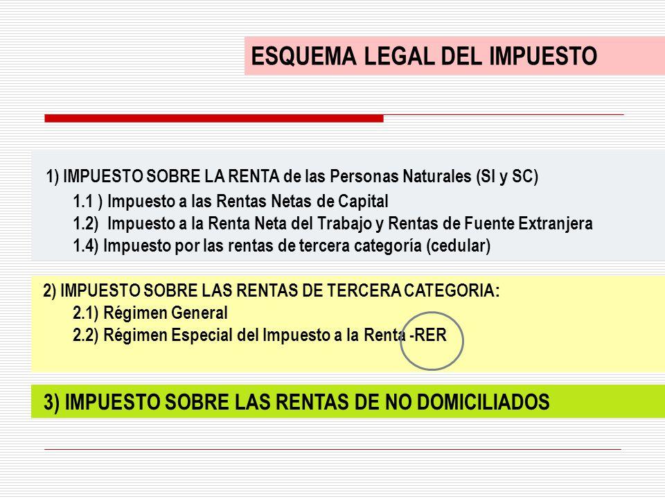 ESQUEMA LEGAL DEL IMPUESTO 1) IMPUESTO SOBRE LA RENTA de las Personas Naturales (SI y SC) 1.1 ) Impuesto a las Rentas Netas de Capital 1.2) Impuesto a