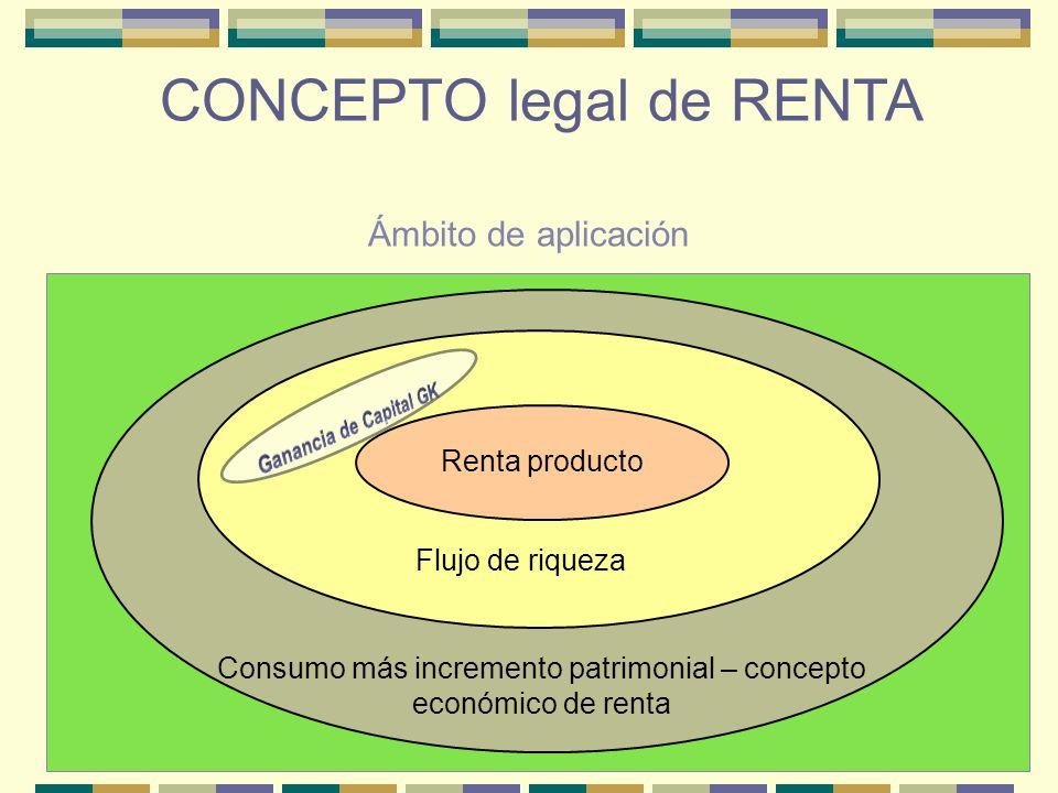 CONCEPTO legal de RENTA Ámbito de aplicación Renta producto Flujo de riqueza Consumo más incremento patrimonial – concepto económico de renta