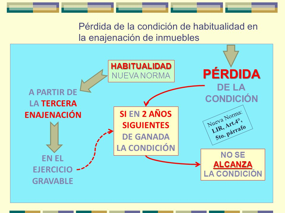 Pérdida de la condición de habitualidad en la enajenación de inmuebles HABITUALIDAD NUEVA NORMA A PARTIR DE LA TERCERA ENAJENACIÓN EN EL EJERCICIO GRA