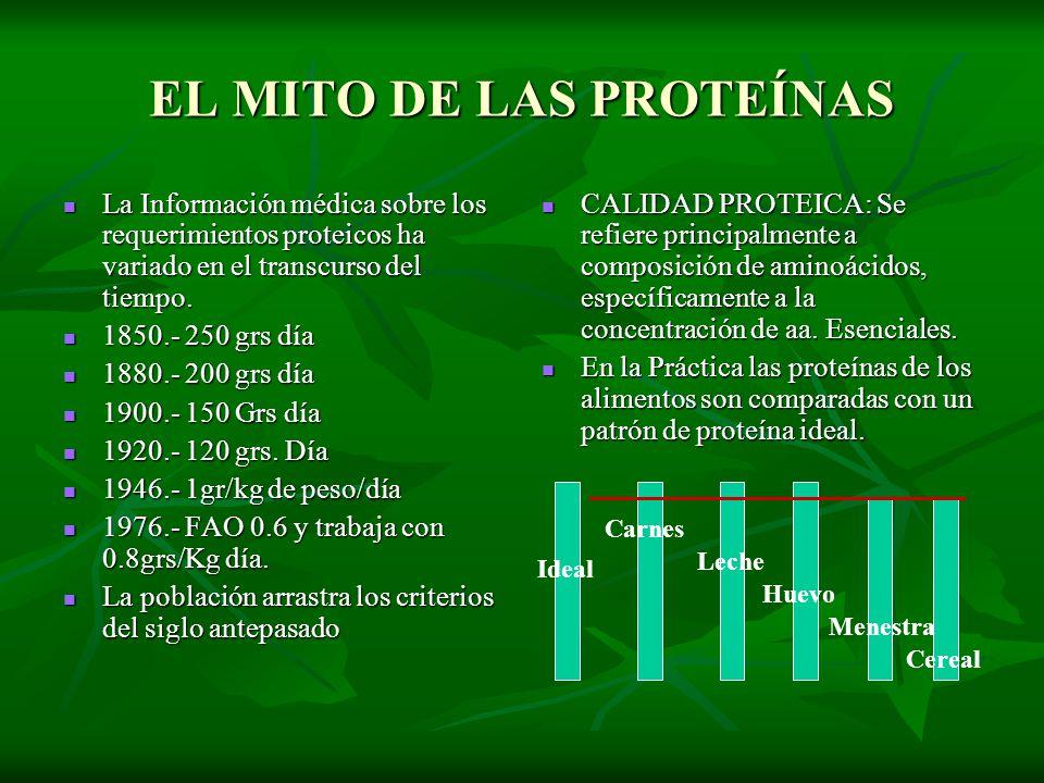 EL MITO DE LAS PROTEÍNAS La Información médica sobre los requerimientos proteicos ha variado en el transcurso del tiempo. La Información médica sobre