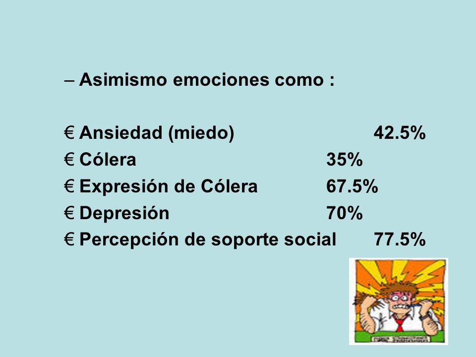 –L–Llanos, S (1997), realizó un estudio de tipo Descriptivo Comparativo y Correlacional, con 40 pacientes DM2 de la Clínica de Diabetes del Hospital C