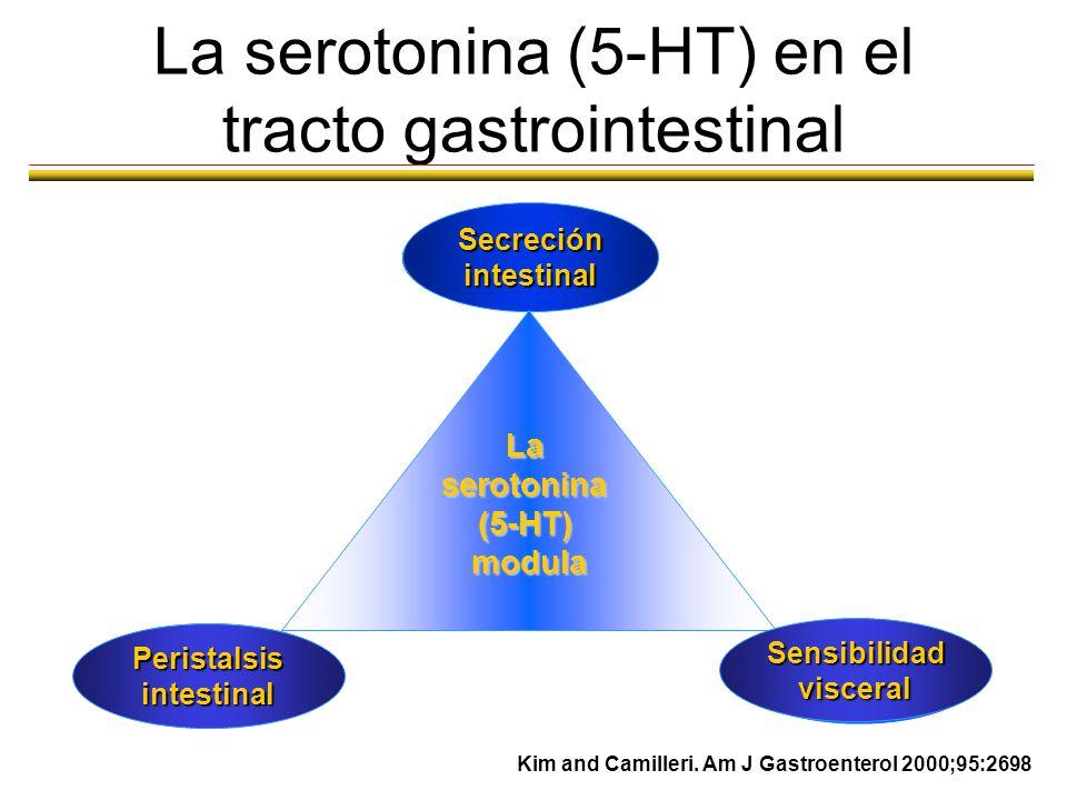La serotonina y otros mediadores de la función intestinal Motilidad: Serotonina Acetilcolina Óxido nítrico Sustancia P Péptido intestinal vasoactivo C