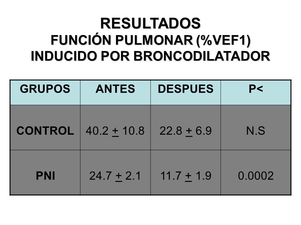 RESULTADOS FUNCIÓN PULMONAR VEF1 BASAL GRUPOSANTESDESPUESP< CONTROL63.3 + 6.571.0 + 3.4N.S PNI72.6 + 1.881.7 + 3.40.02