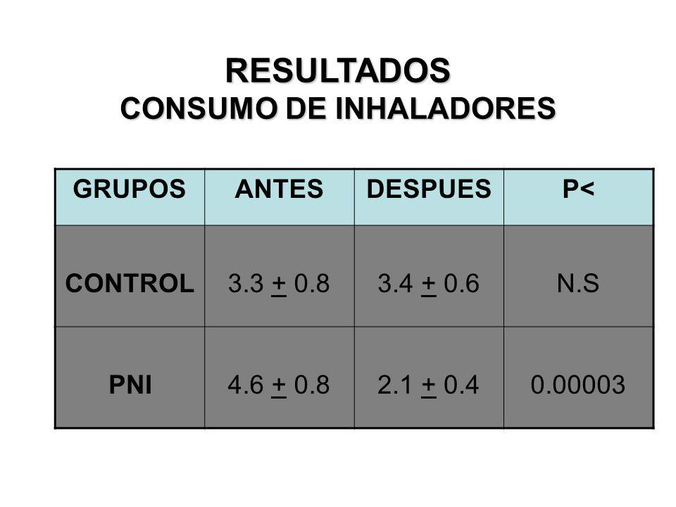 RESULTADOS FUNCIÓN PULMONAR (%VEF1) INDUCIDO POR BRONCODILATADOR GRUPOSANTESDESPUESP< CONTROL40.2 + 10.822.8 + 6.9N.S PNI24.7 + 2.111.7 + 1.90.0002