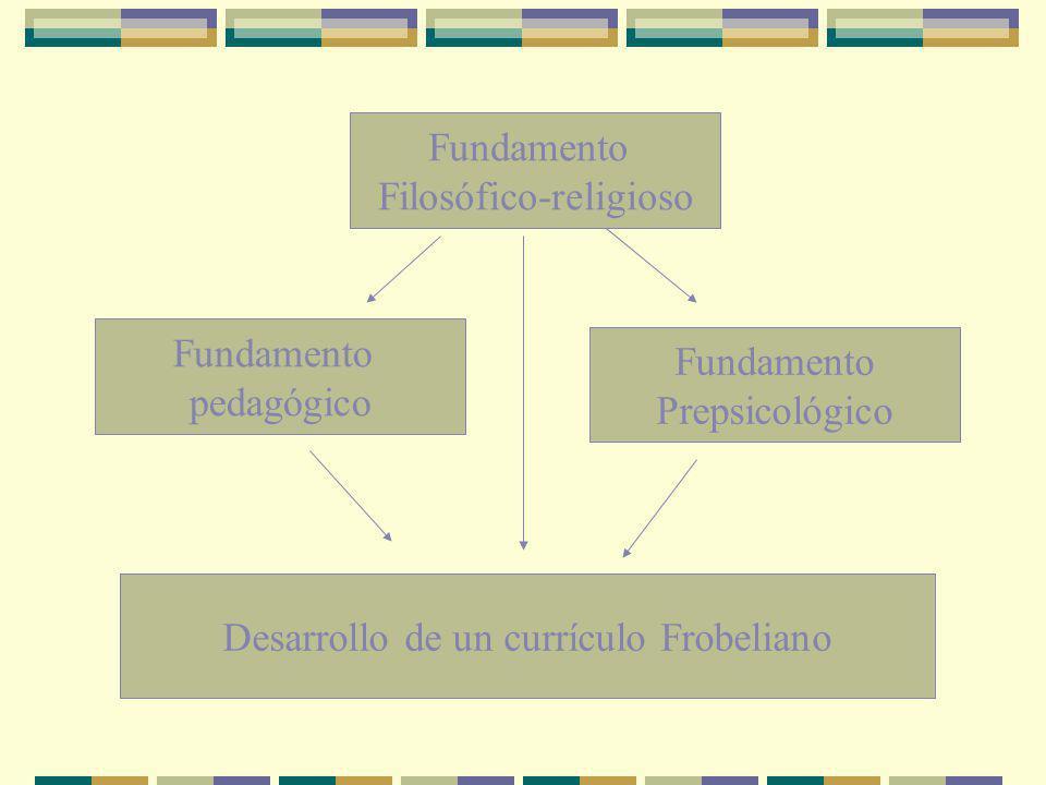 Fundamento Filosófico-religioso Fundamento Prepsicológico Fundamento pedagógico Desarrollo de un currículo Frobeliano