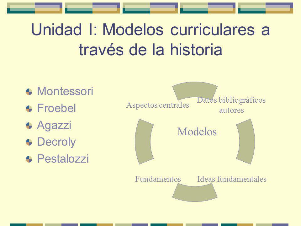 Unidad I: Modelos curriculares a través de la historia Montessori Froebel Agazzi Decroly Pestalozzi Datos bibliográficos autores Ideas fundamentales F