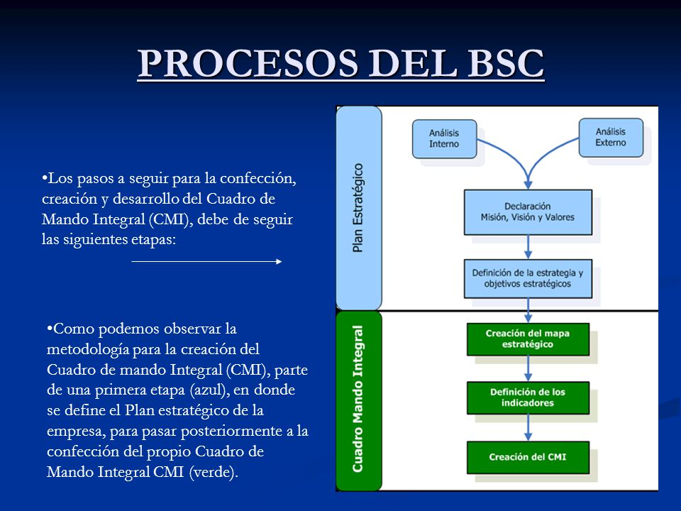 PROCESOS DEL BSC Los pasos a seguir para la confección, creación y desarrollo del Cuadro de Mando Integral (CMI), debe de seguir las siguientes etapas