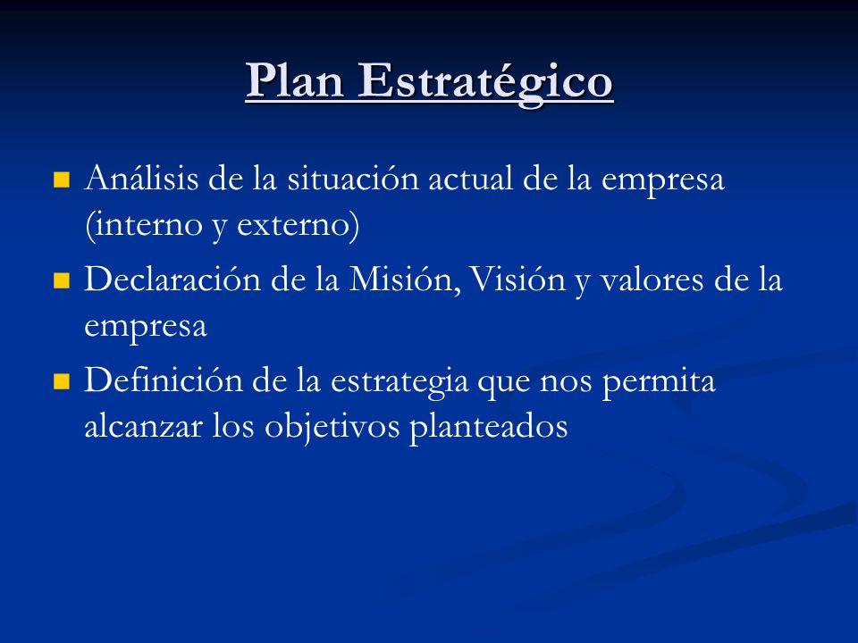Plan Estratégico Análisis de la situación actual de la empresa (interno y externo) Declaración de la Misión, Visión y valores de la empresa Definición