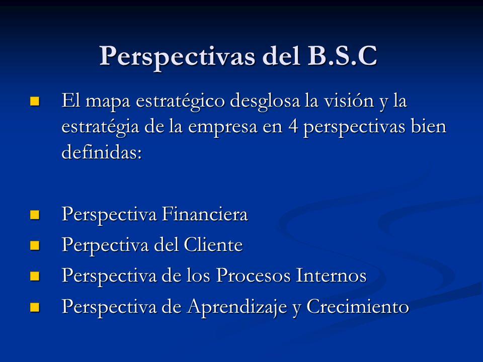 Perspectivas del B.S.C El mapa estratégico desglosa la visión y la estratégia de la empresa en 4 perspectivas bien definidas: El mapa estratégico desg