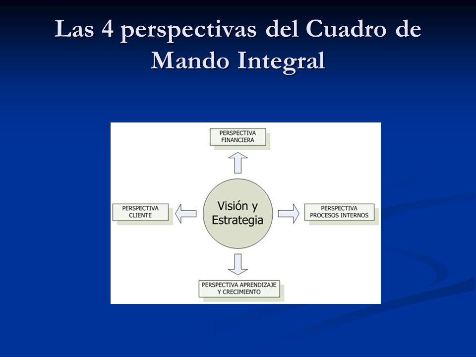 Las 4 perspectivas del Cuadro de Mando Integral