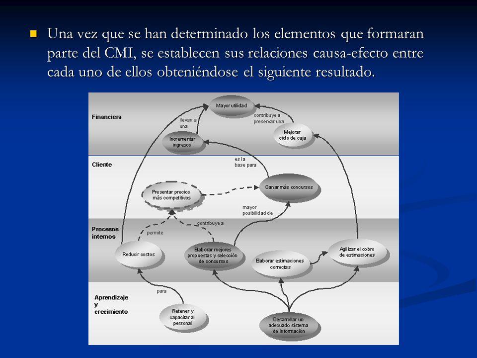 Una vez que se han determinado los elementos que formaran parte del CMI, se establecen sus relaciones causa-efecto entre cada uno de ellos obteniéndos