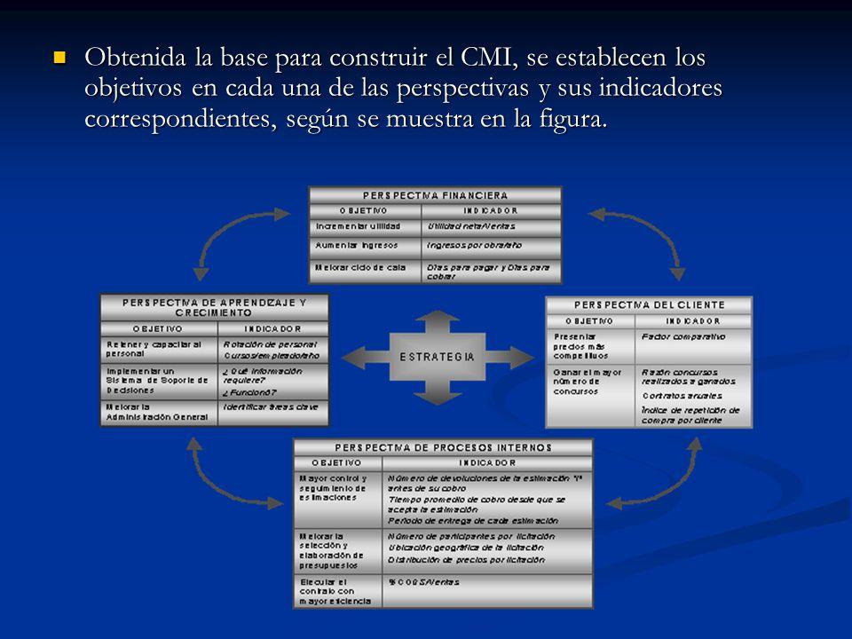 Obtenida la base para construir el CMI, se establecen los objetivos en cada una de las perspectivas y sus indicadores correspondientes, según se muest