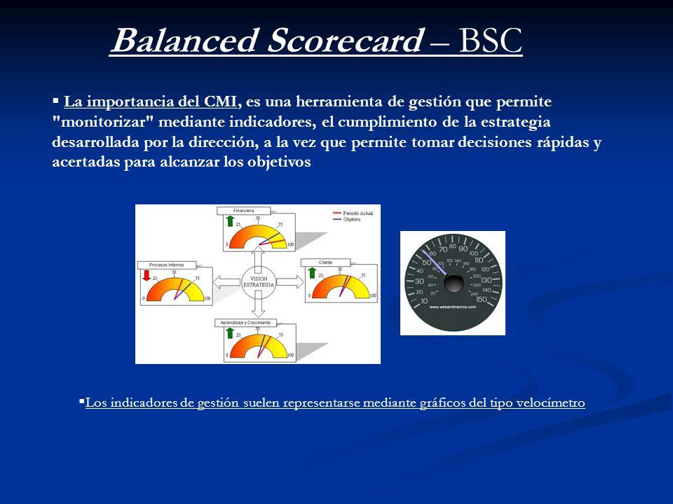 Balanced Scorecard – BSC La importancia del CMI, es una herramienta de gestión que permite