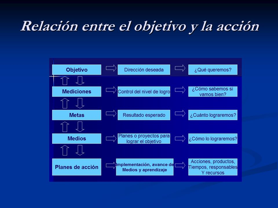 Relación entre el objetivo y la acción