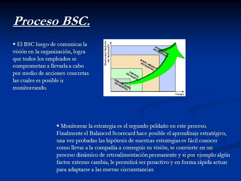 El BSC luego de comunicar la visión en la organización, logra que todos los empleados se comprometan a llevarla a cabo por medio de acciones concretas