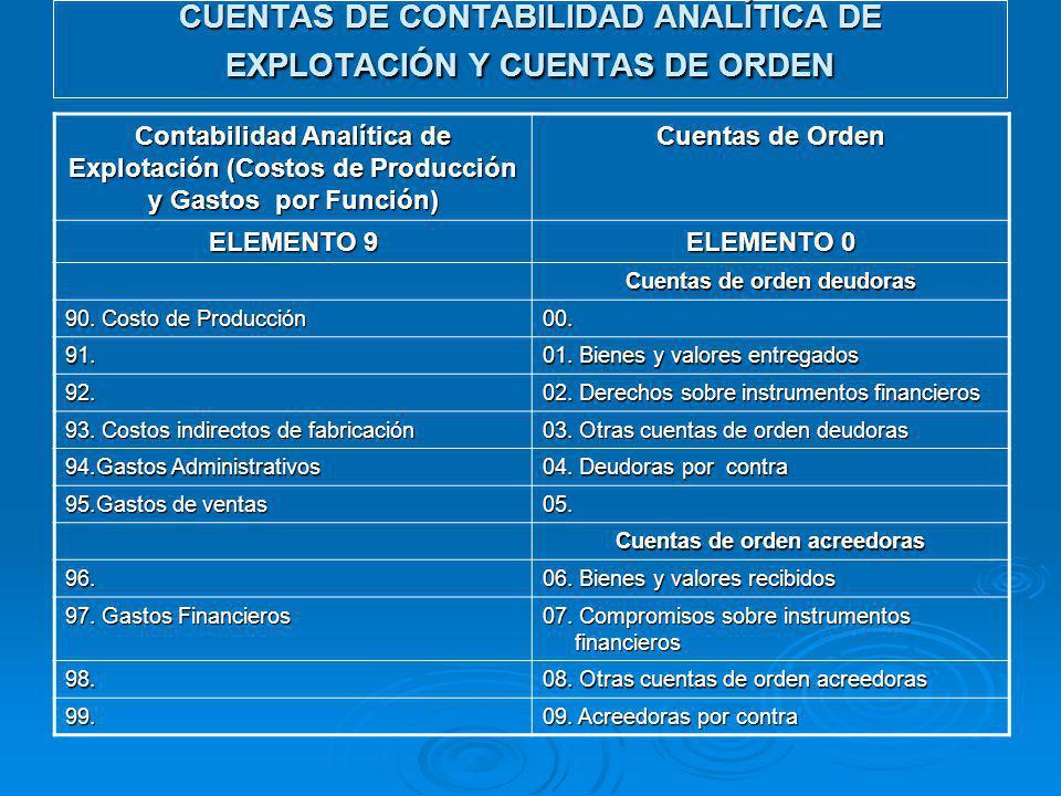 CUENTAS DE CONTABILIDAD ANALÍTICA DE EXPLOTACIÓN Y CUENTAS DE ORDEN Contabilidad Analítica de Explotación (Costos de Producción y Gastos por Función) Cuentas de Orden ELEMENTO 9 ELEMENTO 0 Cuentas de orden deudoras 90.