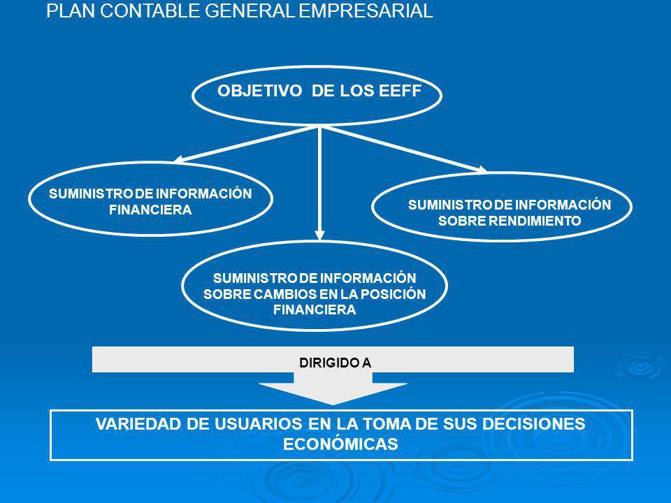 OBJETIVO DE LOS EEFF SUMINISTRO DE INFORMACIÓN FINANCIERA SUMINISTRO DE INFORMACIÓN SOBRE RENDIMIENTO SUMINISTRO DE INFORMACIÓN SOBRE CAMBIOS EN LA POSICIÓN FINANCIERA DIRIGIDO A VARIEDAD DE USUARIOS EN LA TOMA DE SUS DECISIONES ECONÓMICAS PLAN CONTABLE GENERAL EMPRESARIAL