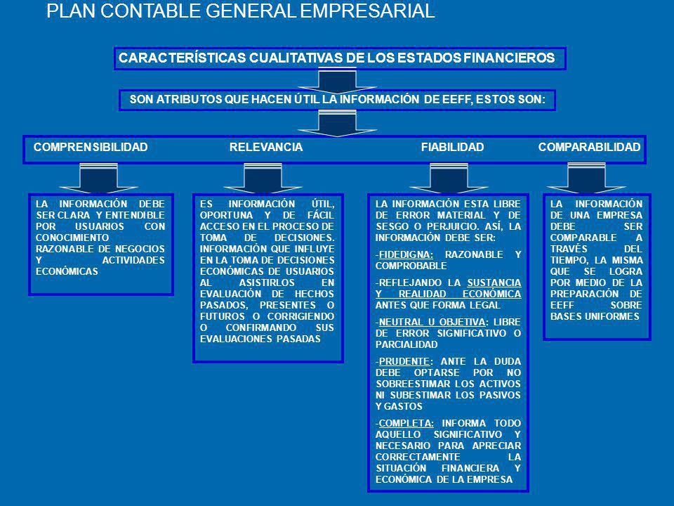 CARACTERÍSTICAS CUALITATIVAS DE LOS ESTADOS FINANCIEROS SON ATRIBUTOS QUE HACEN ÚTIL LA INFORMACIÓN DE EEFF, ESTOS SON: COMPRENSIBILIDAD RELEVANCIA FIABILIDAD COMPARABILIDAD LA INFORMACIÓN DEBE SER CLARA Y ENTENDIBLE POR USUARIOS CON CONOCIMIENTO RAZONABLE DE NEGOCIOS Y ACTIVIDADES ECONÓMICAS ES INFORMACIÓN ÚTIL, OPORTUNA Y DE FÁCIL ACCESO EN EL PROCESO DE TOMA DE DECISIONES.