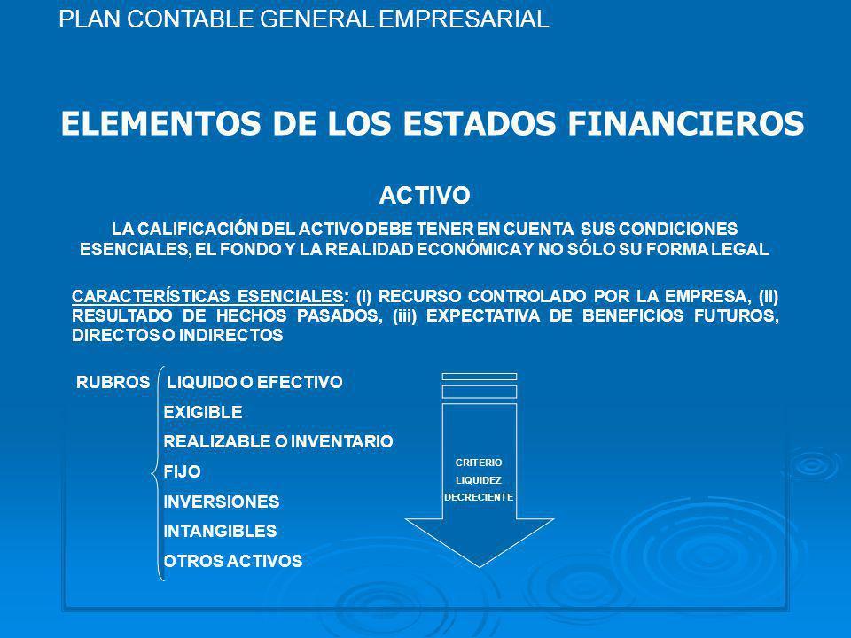 ELEMENTOS DE LOS ESTADOS FINANCIEROS ACTIVO LA CALIFICACIÓN DEL ACTIVO DEBE TENER EN CUENTA SUS CONDICIONES ESENCIALES, EL FONDO Y LA REALIDAD ECONÓMICA Y NO SÓLO SU FORMA LEGAL CARACTERÍSTICAS ESENCIALES: (i) RECURSO CONTROLADO POR LA EMPRESA, (ii) RESULTADO DE HECHOS PASADOS, (iii) EXPECTATIVA DE BENEFICIOS FUTUROS, DIRECTOS O INDIRECTOS RUBROS LIQUIDO O EFECTIVO EXIGIBLE REALIZABLE O INVENTARIO FIJO INVERSIONES INTANGIBLES OTROS ACTIVOS CRITERIO LIQUIDEZ DECRECIENTE PLAN CONTABLE GENERAL EMPRESARIAL