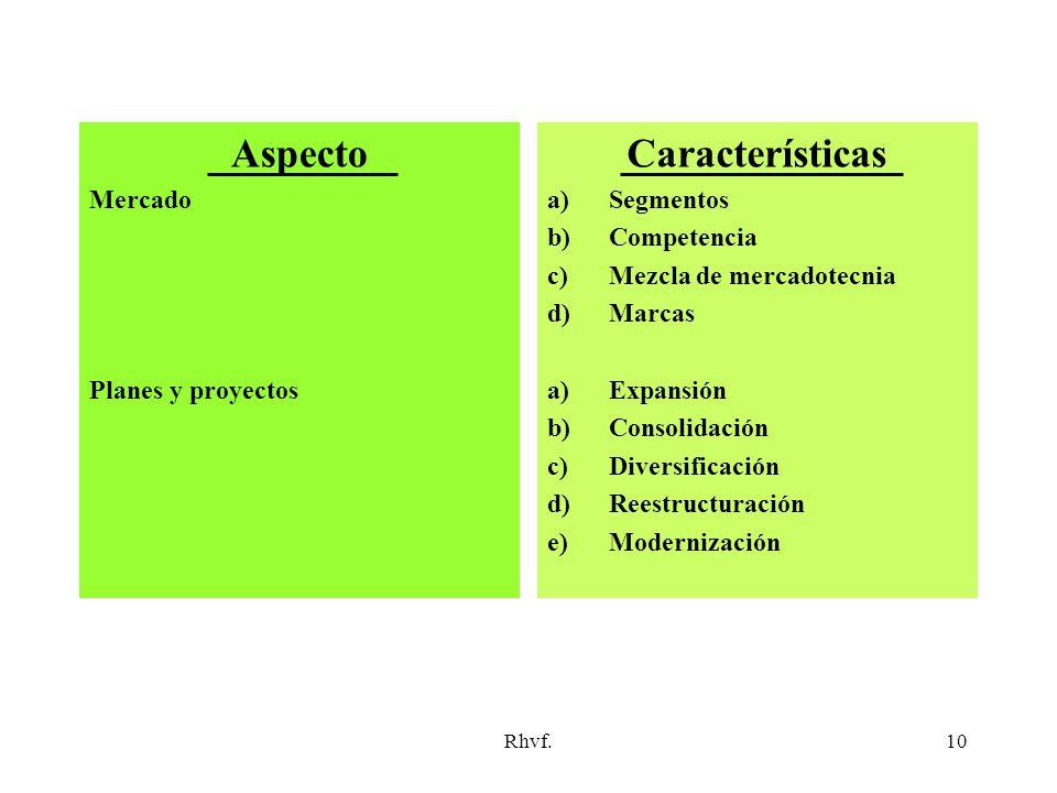 Rhvf.10 Aspecto Mercado Planes y proyectos Características a)Segmentos b)Competencia c)Mezcla de mercadotecnia d)Marcas a)Expansión b)Consolidación c)