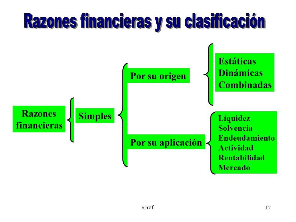 Rhvf.17 Razones financieras Simples Por su origen Por su aplicación Estáticas Dinámicas Combinadas Liquidez Solvencia Endeudamiento Actividad Rentabil