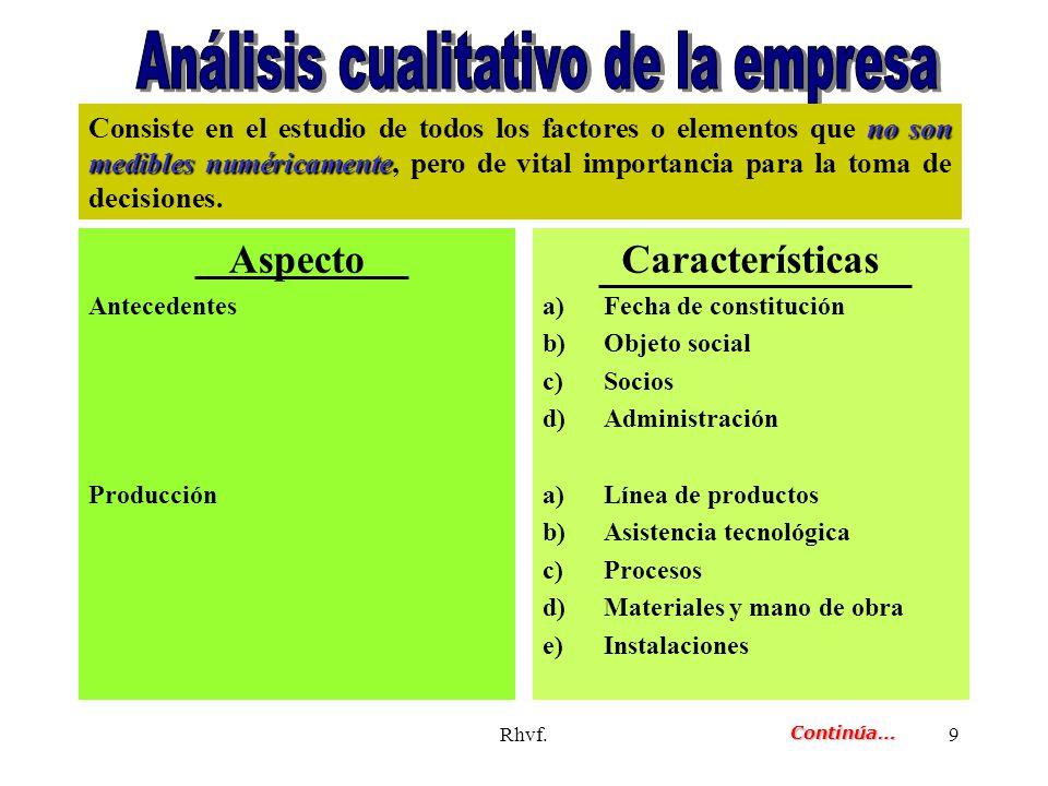 Rhvf.9 Aspecto Antecedentes Producción Características a)Fecha de constitución b)Objeto social c)Socios d)Administración a)Línea de productos b)Asiste