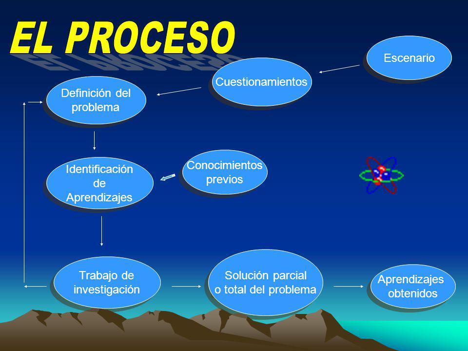 En el ABP, el profesor debe cambiar su papel de erudito a conductor del proceso de aprendizaje para: Proponer procesos de pensamiento. Cuestionar. Des