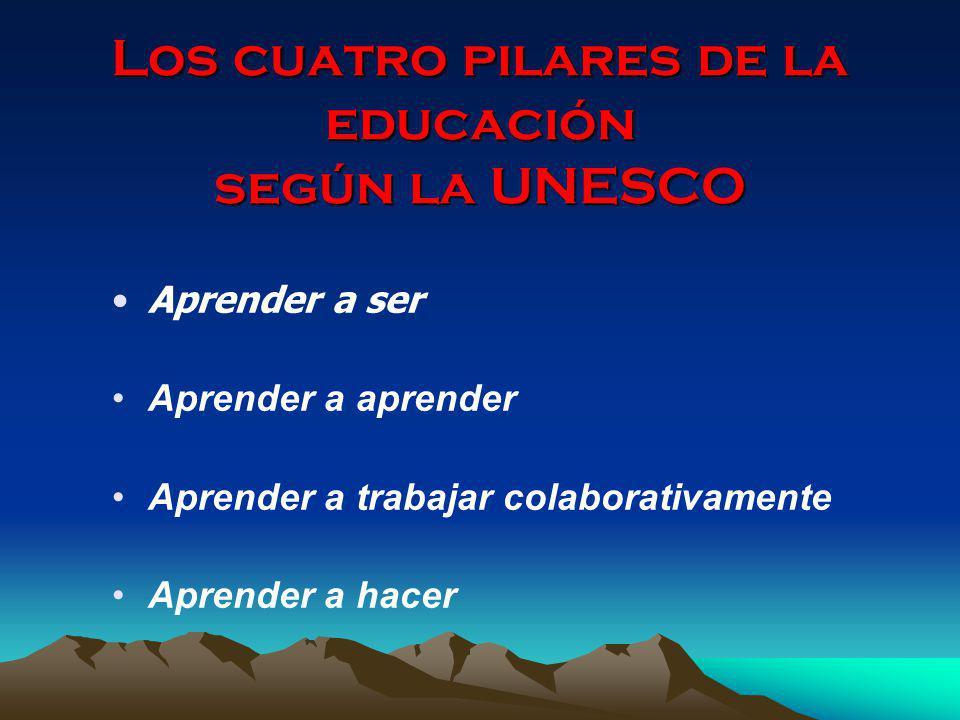 Los cuatro pilares de la educación según la UNESCO Aprender a ser Aprender a aprender Aprender a trabajar colaborativamente Aprender a hacer