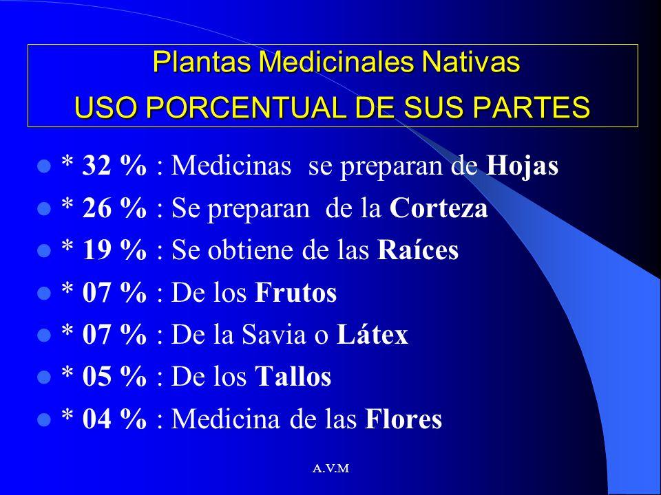 A.V.M Plantas Medicinales FORMAS DE USO INTERNO * infusión: Hierbas aromáticas, sedantes y carminativas (preparados al 2%) * Cocimiento: Tallos, raíces, cortezas.